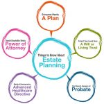 What Is Estate Planning? Six Good Reasons Everyone Should Have An Estate Plan In Ellis County, TX